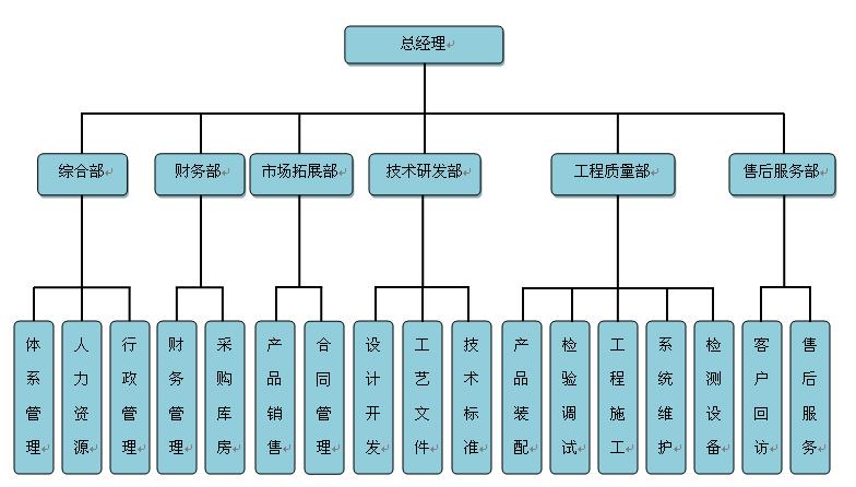 公司质量管理结构图